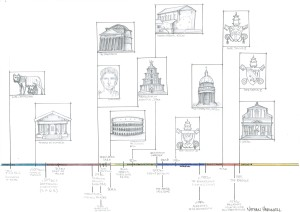 Nathan Harwell's illustrated timeline of Roman history from the founding of the city to the Baroque era.